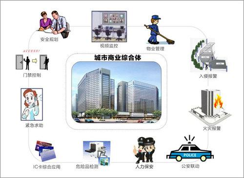 北京保安公司-技術防范服務